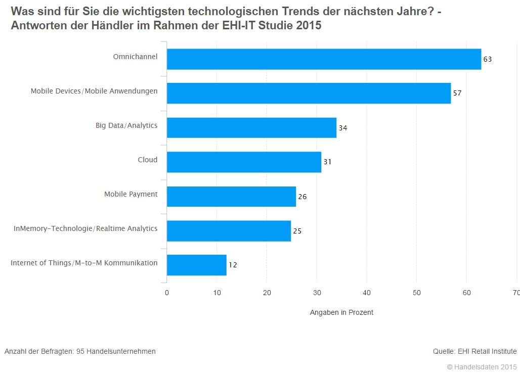 Quelle: EHI Institute IT-Studie2015