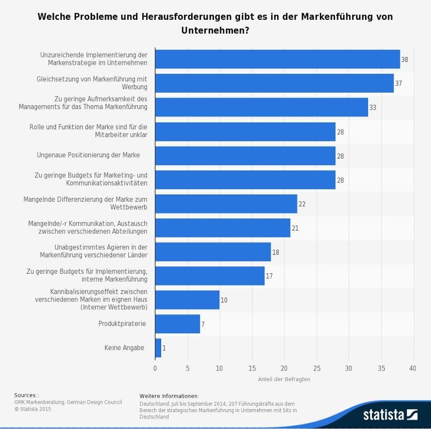 statistic_id457332_umfrage-zu-problemen-und-herausforderungen-in-der-markenfuehrung-von-unternehmen-2014