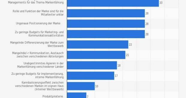 Deutscher Markenmonitor 2015