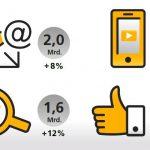 Onlinemarketing weiter im Trend