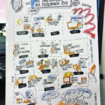 Graphic Recording macht Events online erlebbar
